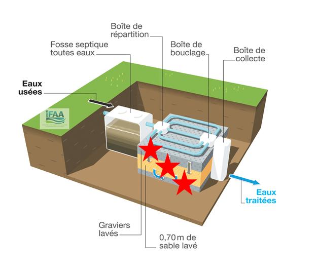 Fosse et épandage souterrain dans un sol reconstitué (filtre à sable) : Filtre à sable vertical drainé :
