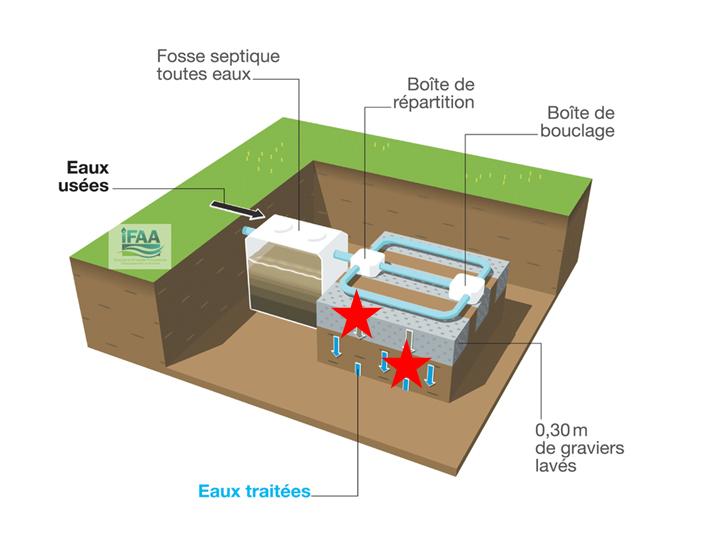 Fosse et épandage souterrain dans le sol en place