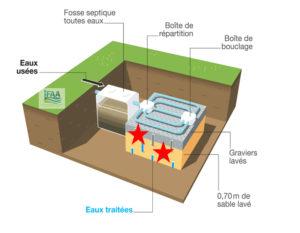 Fosse et épandage souterrain dans un sol reconstitué (filtre à sable) : Lit filtrant vertical non drainé :